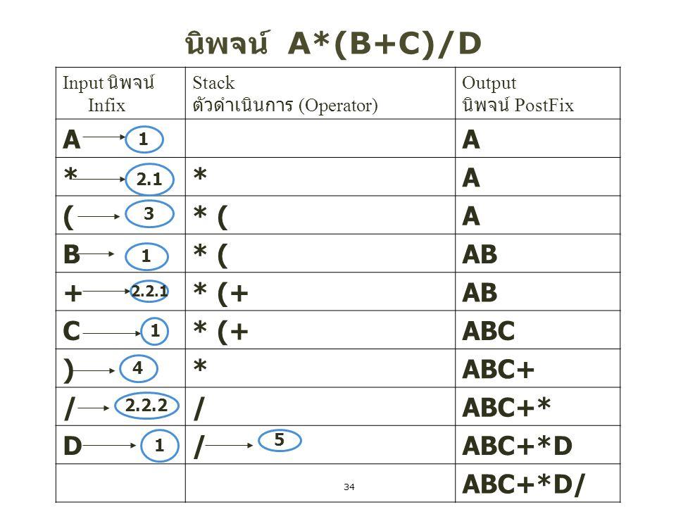นิพจน์ A*(B+C)/D A * ( * ( B AB + * (+ C ABC ) ABC+ / ABC+* D ABC+*D