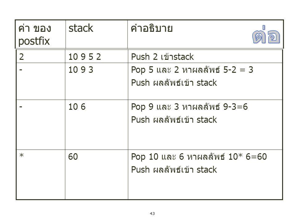 ต่อ ค่า ของpostfix stack คำอธิบาย 2 10 9 5 2 Push 2 เข้าstack - 10 9 3