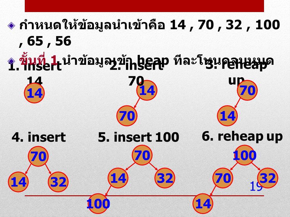 กำหนดให้ข้อมูลนำเข้าคือ 14 , 70 , 32 , 100 , 65 , 56