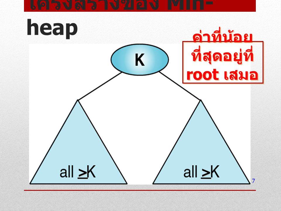 โครงสร้างของ Min-heap