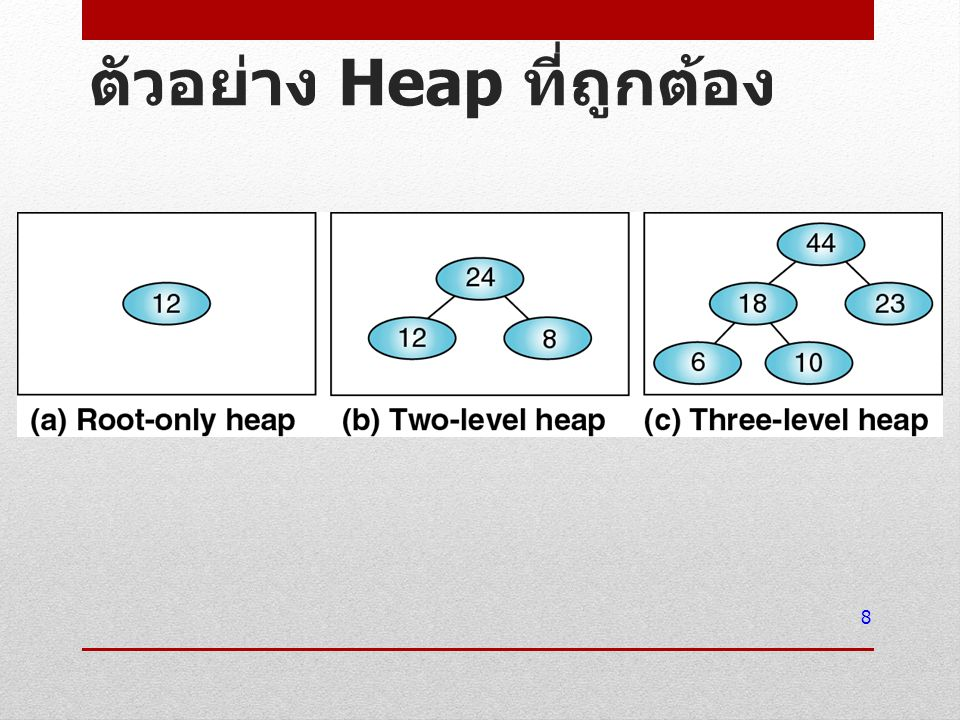 ตัวอย่าง Heap ที่ถูกต้อง