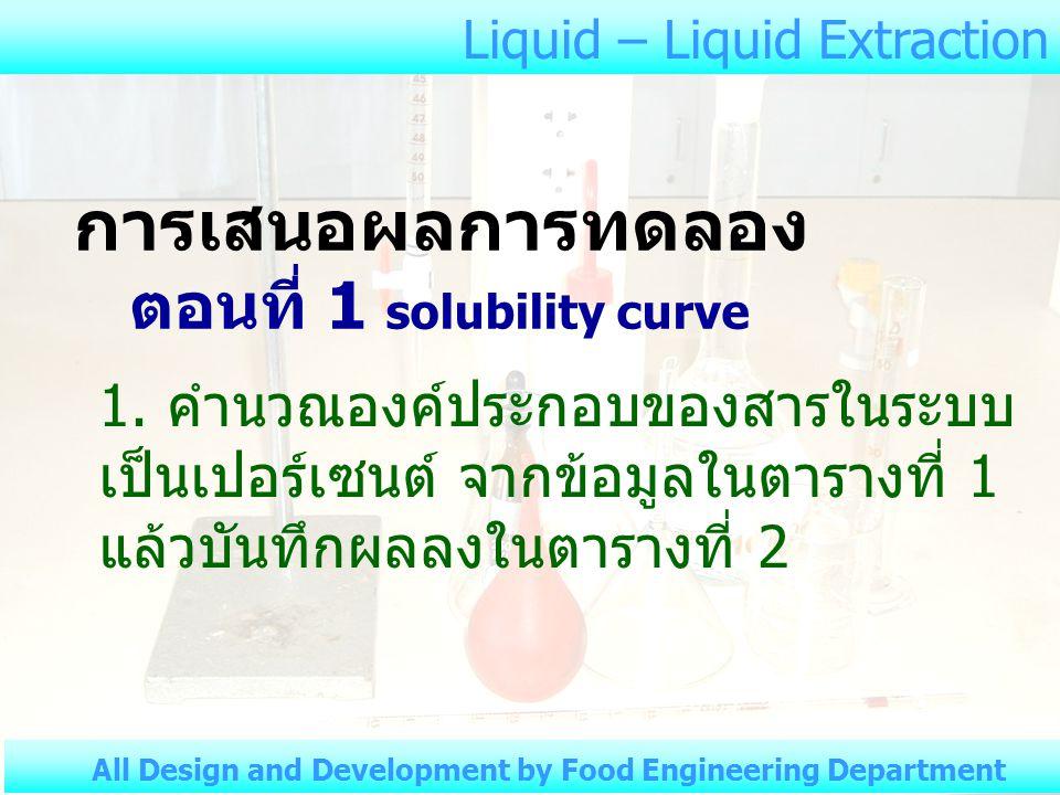 การเสนอผลการทดลอง ตอนที่ 1 solubility curve