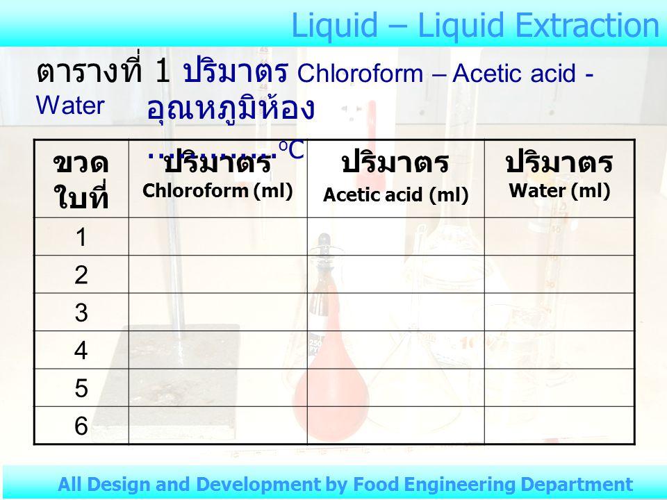 ปริมาตร Chloroform (ml)