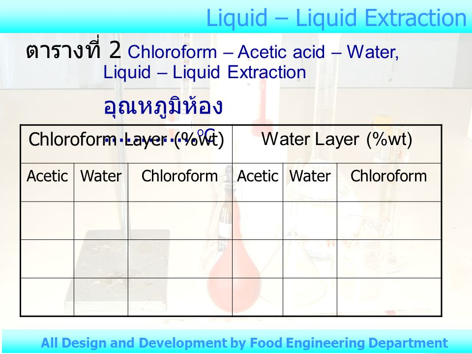 Chloroform Layer (%wt)