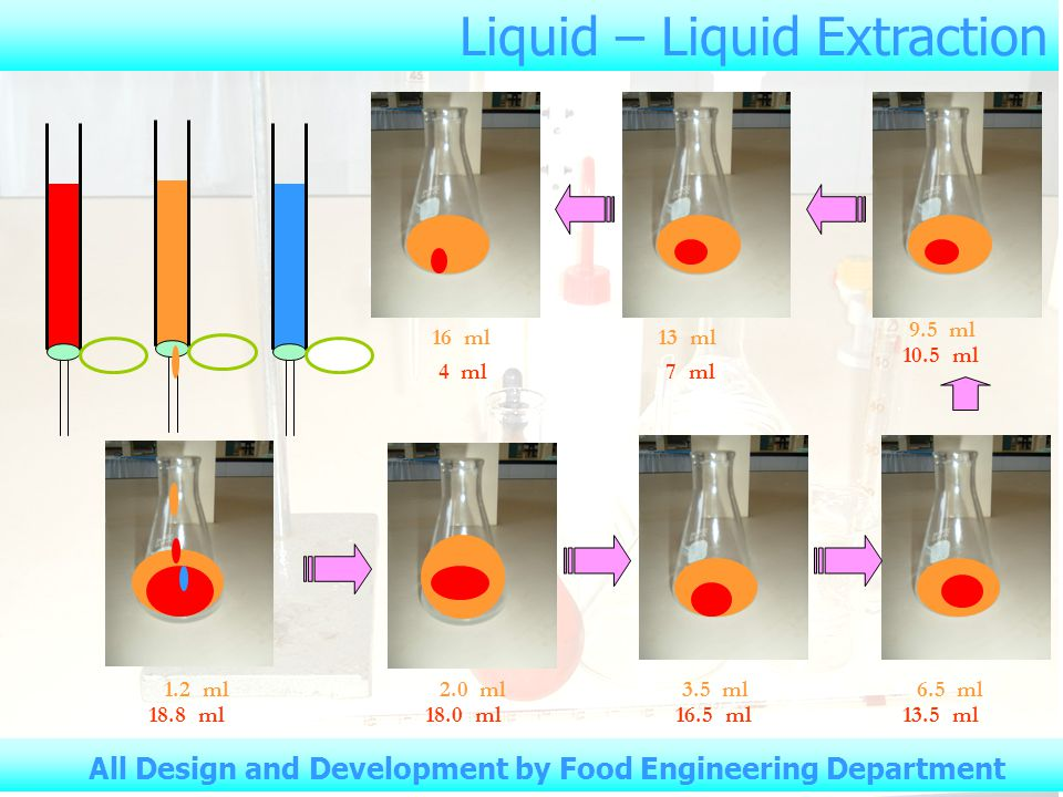 Liquid – Liquid Extraction