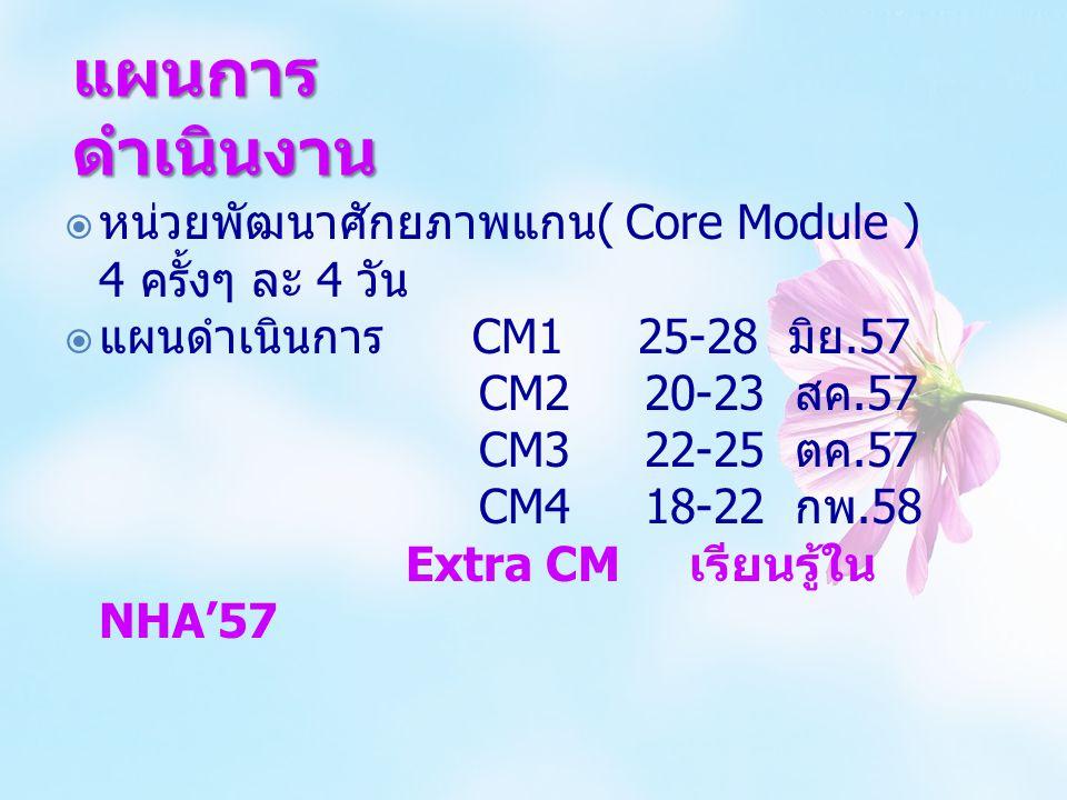 แผนการดำเนินงาน หน่วยพัฒนาศักยภาพแกน( Core Module ) 4 ครั้งๆ ละ 4 วัน