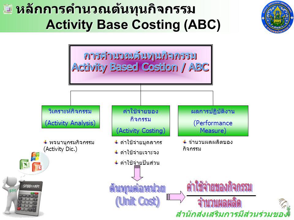 การคำนวณต้นทุนกิจกรรม Activity Based Costion / ABC