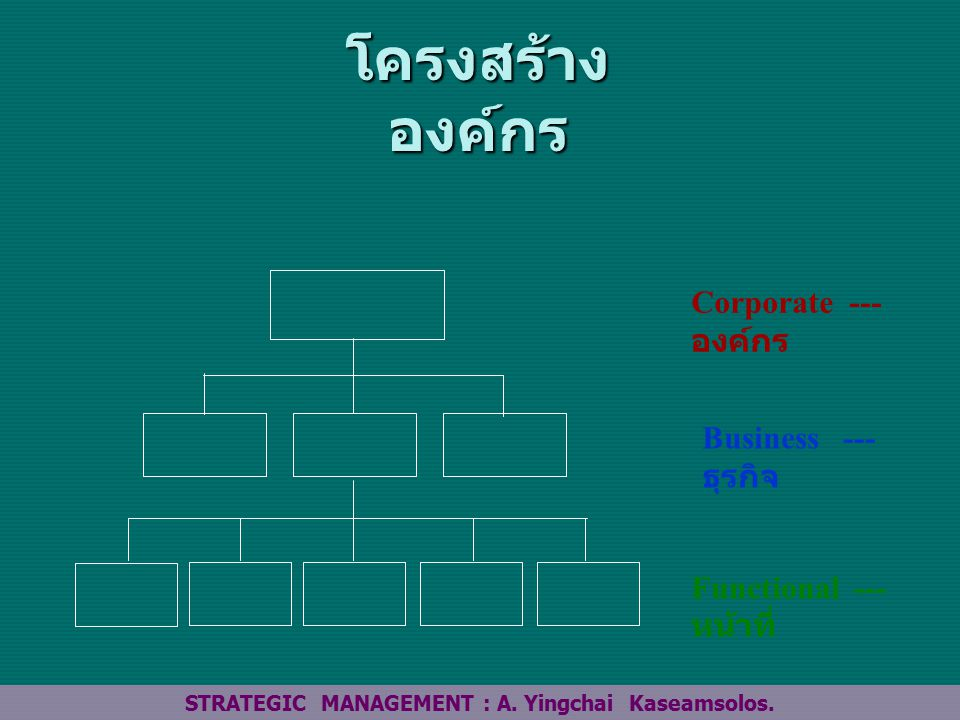 STRATEGIC MANAGEMENT : A. Yingchai Kaseamsolos.