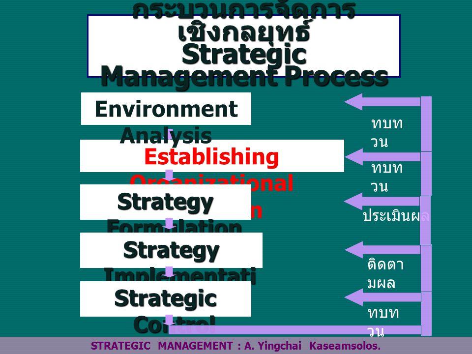 กระบวนการจัดการเชิงกลยุทธ์ Strategic Management Process