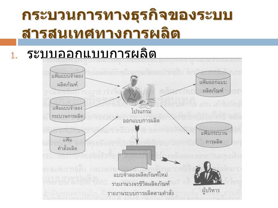 กระบวนการทางธุรกิจของระบบสารสนเทศทางการผลิต