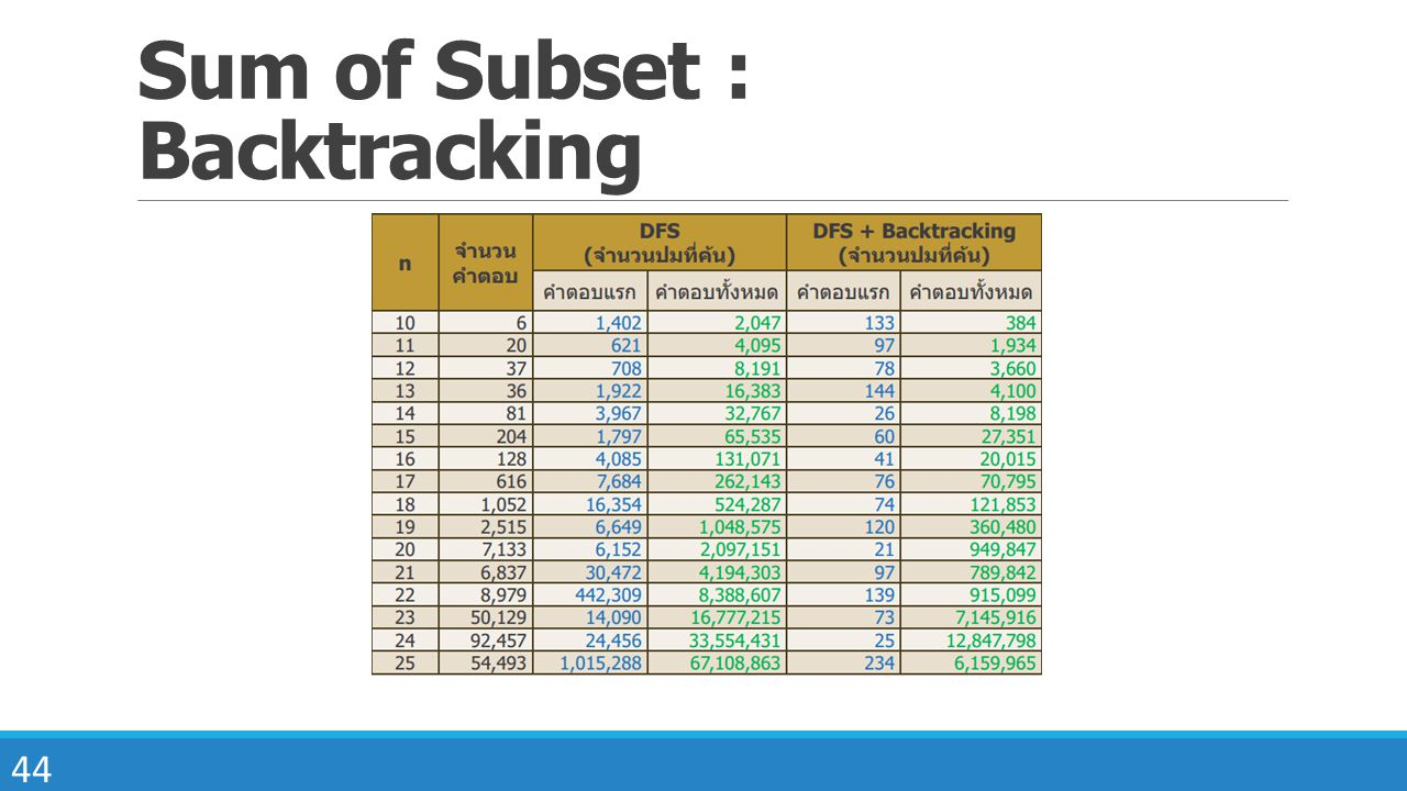 Sum of Subset : Backtracking