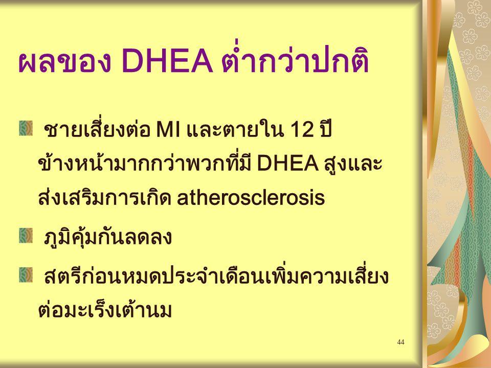 ผลของ DHEA ต่ำกว่าปกติ