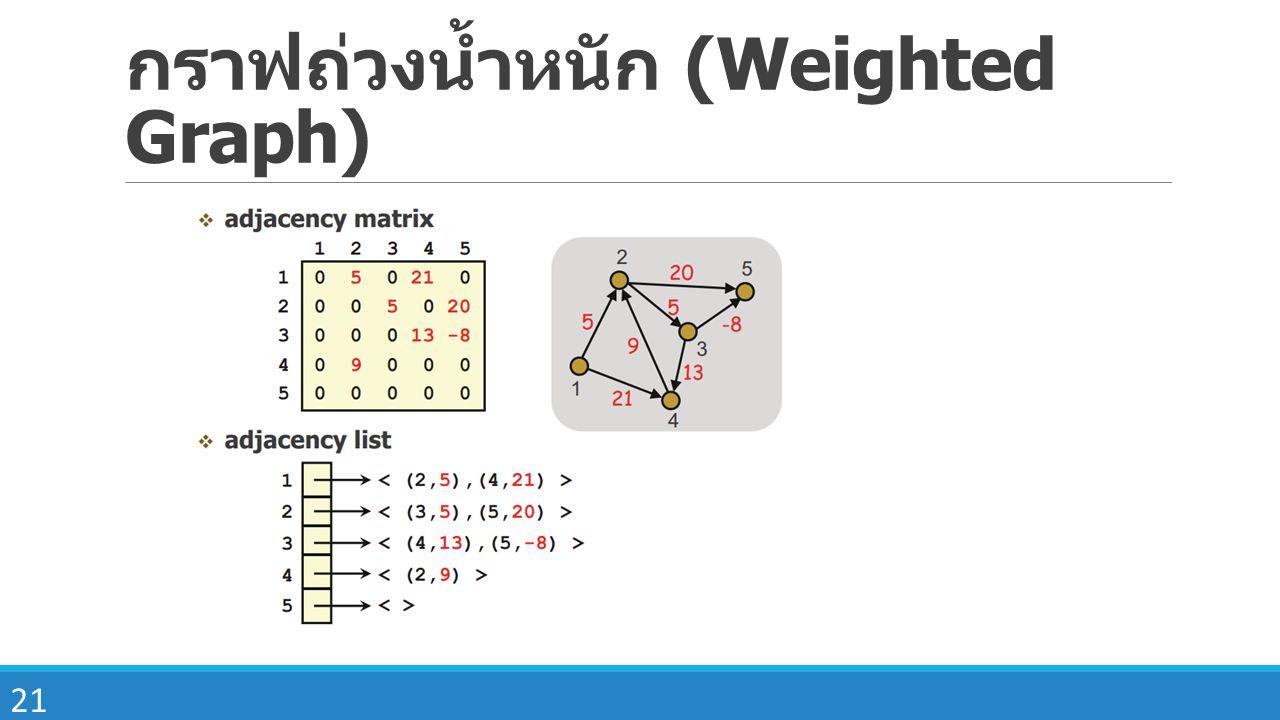 กราฟถ่วงน้ำหนัก (Weighted Graph)