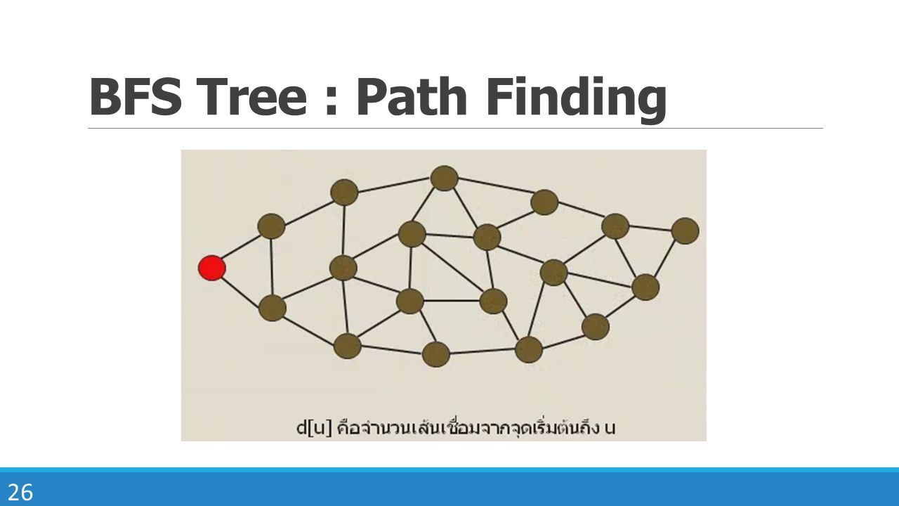 BFS Tree : Path Finding