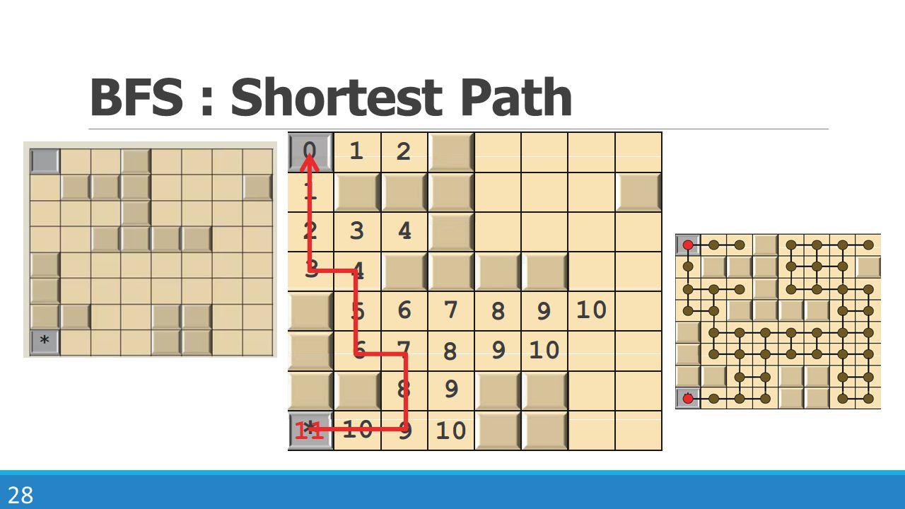 BFS : Shortest Path