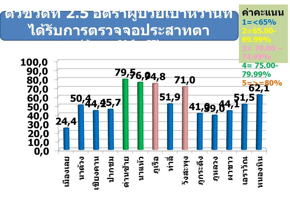 ค่าคะแนน 1=<65% 2=65.00- 69.99% 3= 70.00 – 74.99% 4= 75.00- 79.99% 5=>=80%