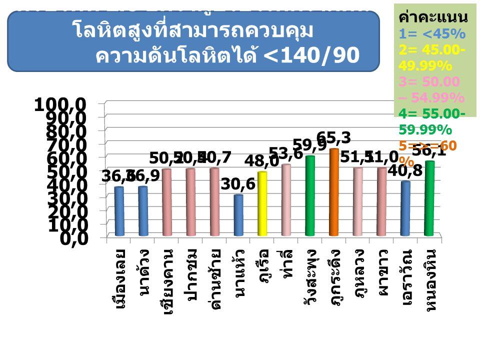 ค่าคะแนน 1= <45% 2= 45.00- 49.99% 3= 50.00 – 54.99% 4= 55.00- 59.99% 5=>=60%