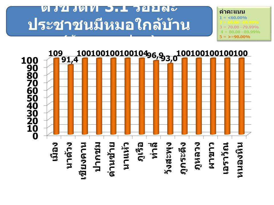 ตัวชี้วัดที่ 3.1 ร้อยละประชาชนมีหมอใกล้บ้าน (ข้อมูลจาก สปสช.)