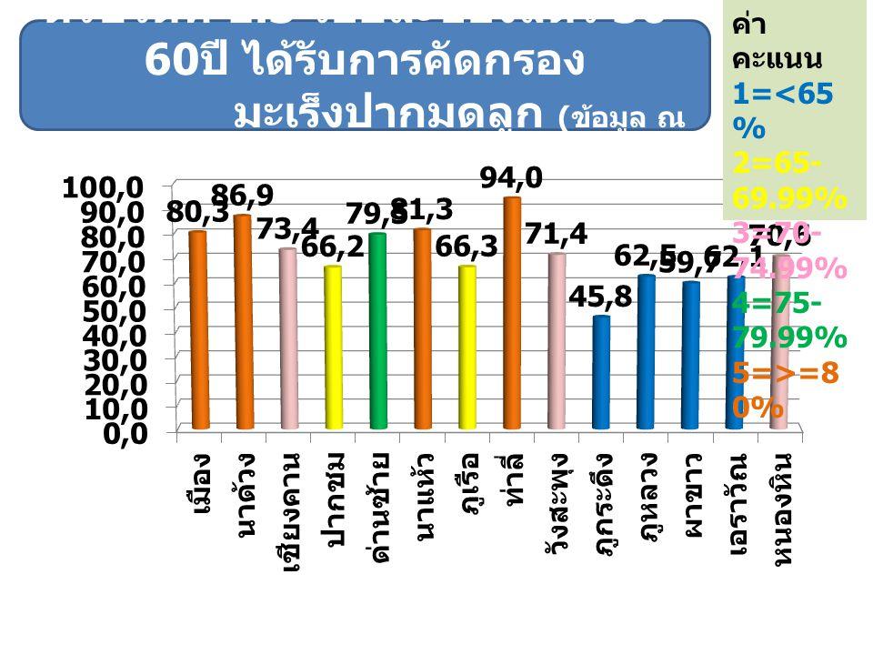 ค่าคะแนน 1=<65% 2=65-69.99% 3=70-74.99% 4=75-79.99% 5=>=80%