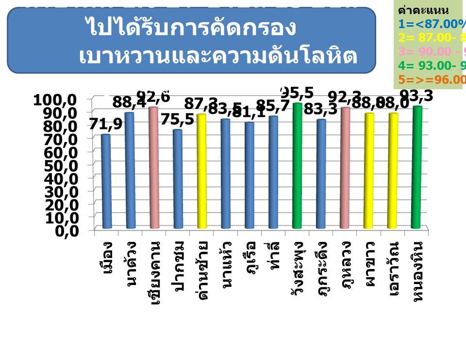 ค่าคะแนน 1=<87.00% 2= 87.00- 89.99% 3= 90.00 - 92.99% 4= 93.00- 95.99% 5=>=96.00%