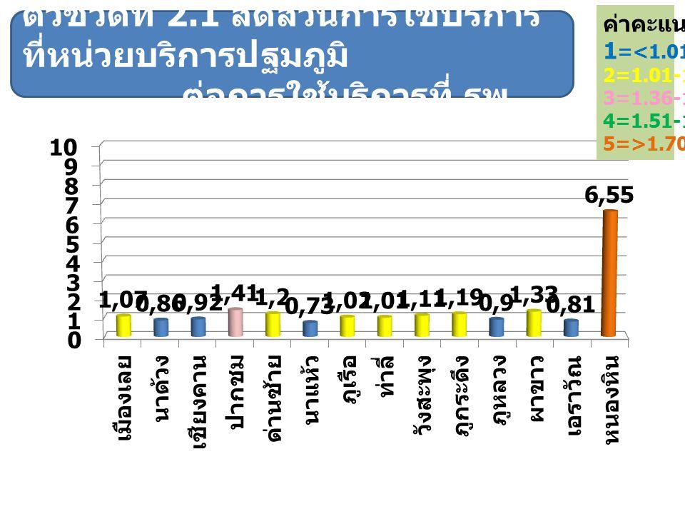 ค่าคะแนน 1=<1.01. 2=1.01-1.35. 3=1.36-1.50. 4=1.51-1.70. 5=>1.70.