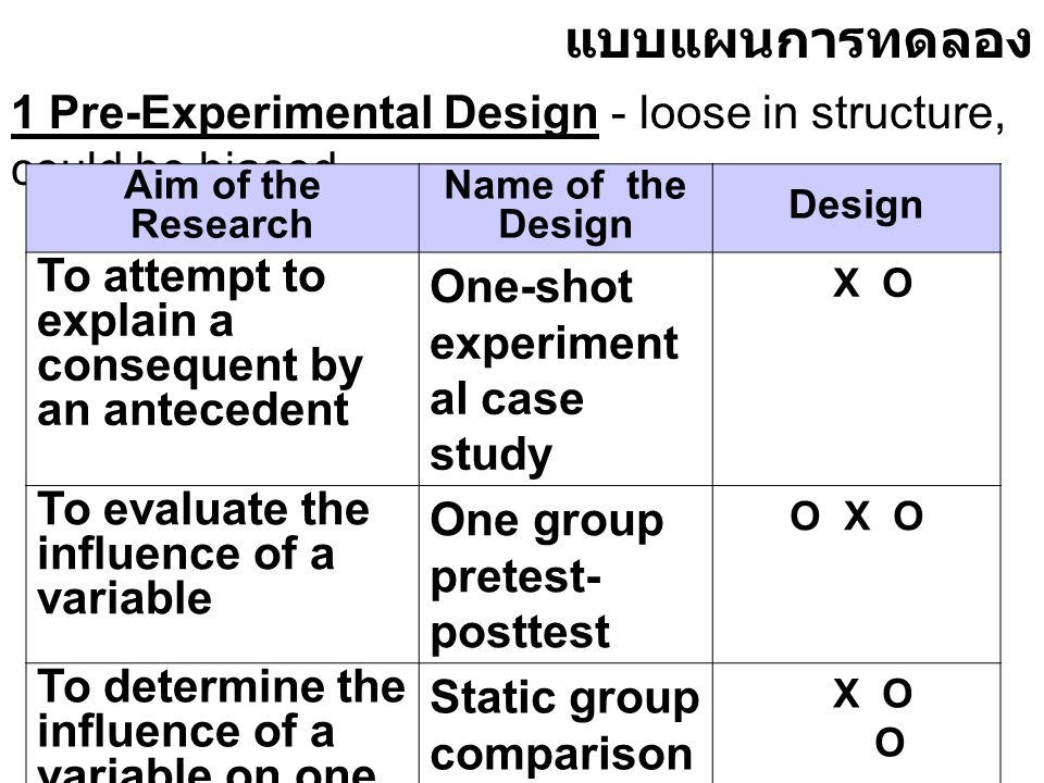แบบแผนการทดลอง 1 Pre-Experimental Design - loose in structure, could be biased. Aim of the Research.