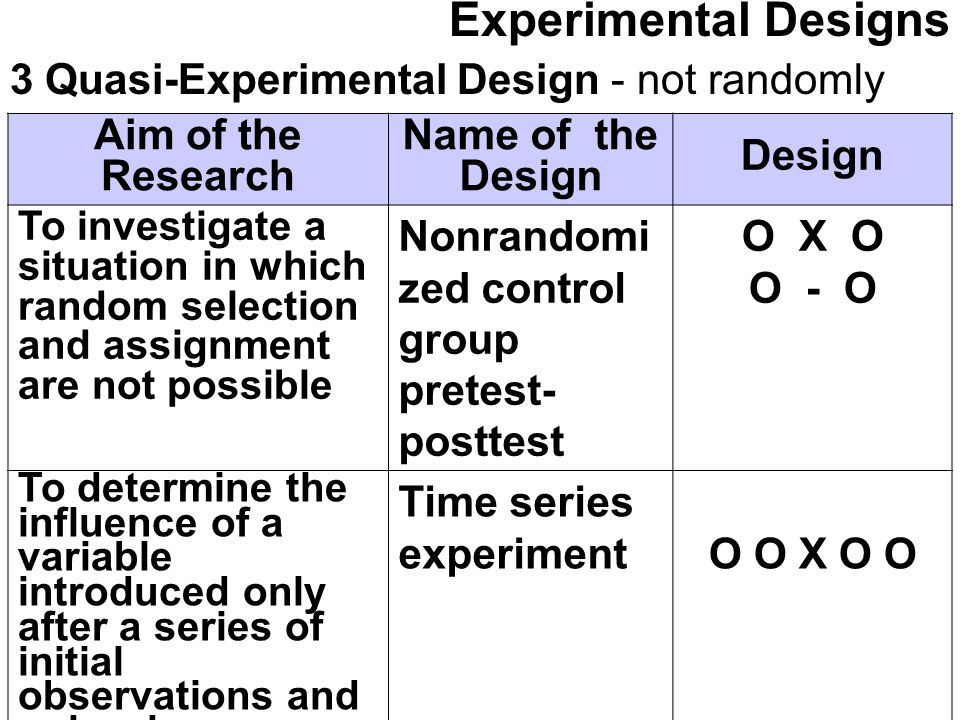 Experimental Designs 3 Quasi-Experimental Design - not randomly selected/assigned. Aim of the Research.
