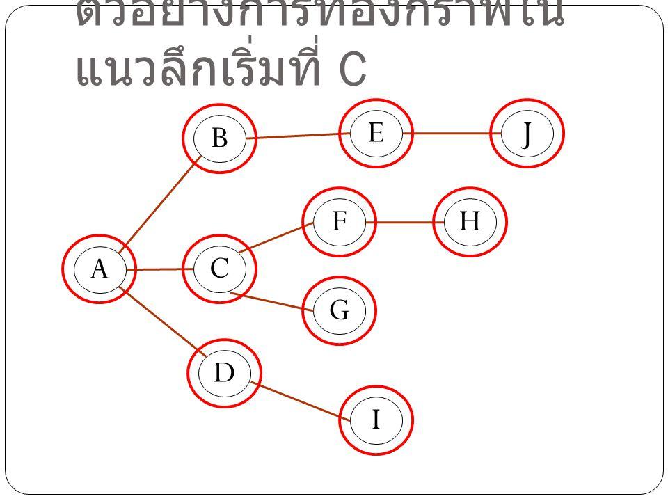 ตัวอย่างการท่องกราฟในแนวลึกเริ่มที่ C