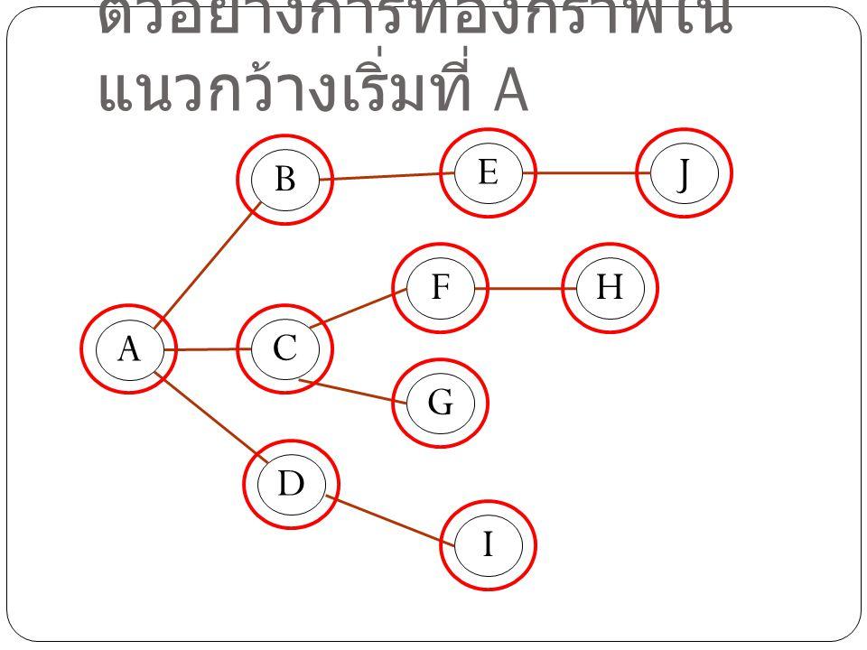 ตัวอย่างการท่องกราฟในแนวกว้างเริ่มที่ A