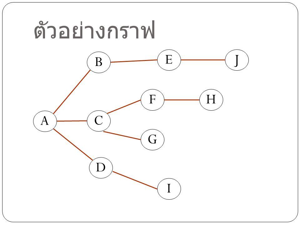 ตัวอย่างกราฟ E J B F H A C G D I