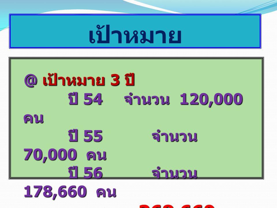 เป้าหมาย @ เป้าหมาย 3 ปี ปี 54 จำนวน 120,000 คน ปี 55 จำนวน 70,000 คน