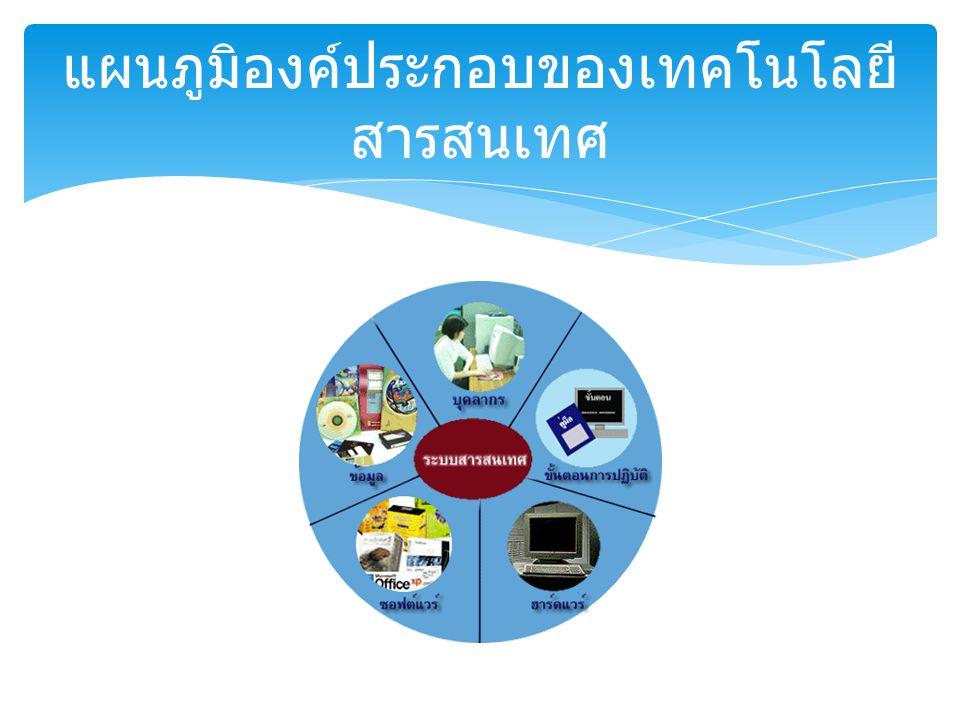 แผนภูมิองค์ประกอบของเทคโนโลยีสารสนเทศ