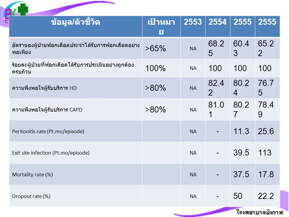 ข้อมูล/ตัวชี้วัด เป้าหมาย 2553 2554 2555