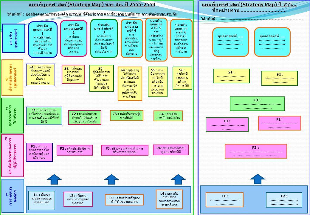 แผนที่ยุทธศาสตร์ (Strategy Map) ของ สท. ปี 2555-2559