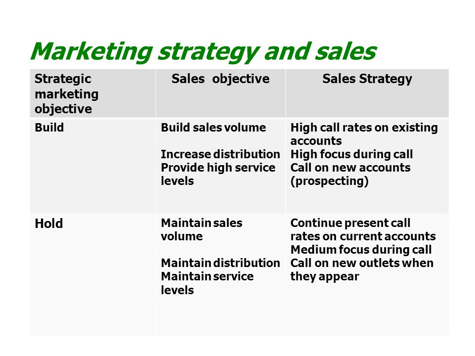 Marketing strategy and sales management