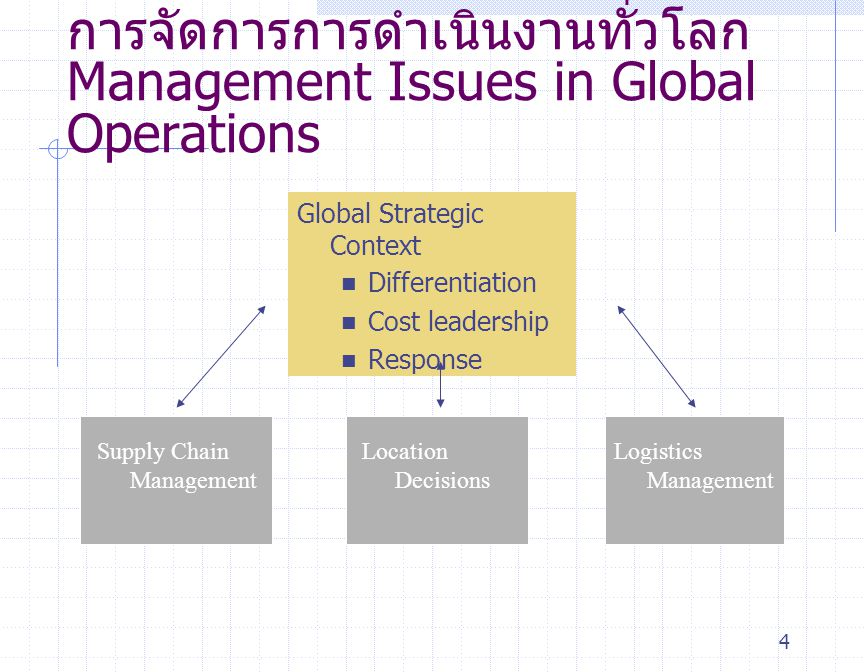 การจัดการการดำเนินงานทั่วโลกManagement Issues in Global Operations