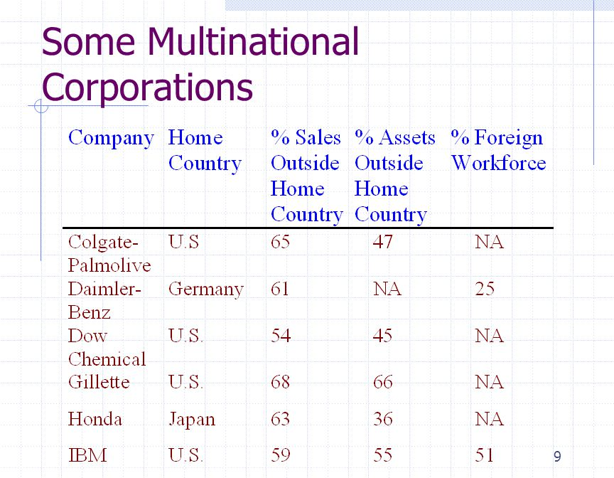 Some Multinational Corporations