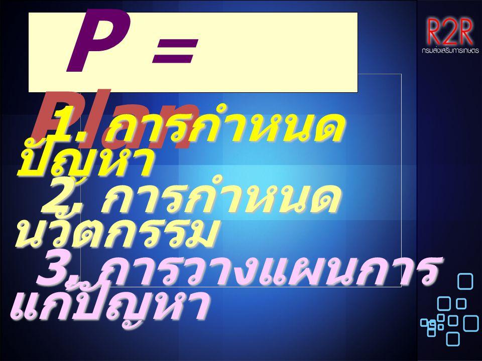 3. การวางแผนการ แก้ปัญหา