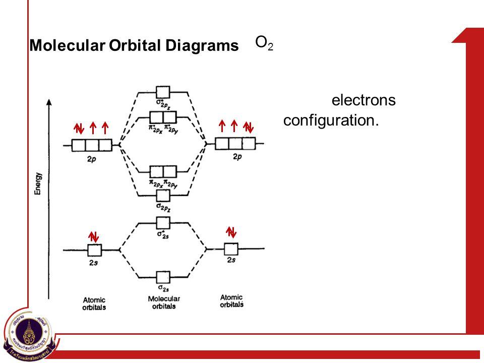 Molecular Orbital Diagrams