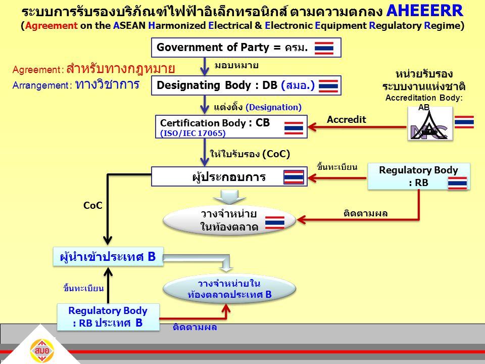 ระบบการรับรองบริภัณฑ์ไฟฟ้าอิเล็กทรอนิกส์ ตามความตกลง AHEEERR (Agreement on the ASEAN Harmonized Electrical & Electronic Equipment Regulatory Regime)