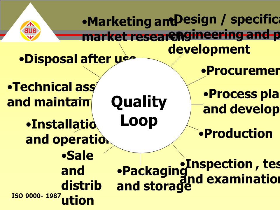 Quality Loop Design / specification Marketing and