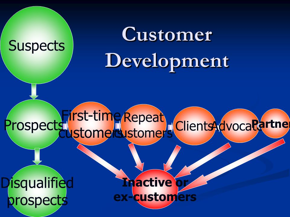 Customer Development Suspects First-time Prospects customers