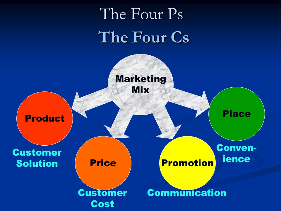 The Four Ps The Four Cs Marketing Mix Product Place Promotion Price