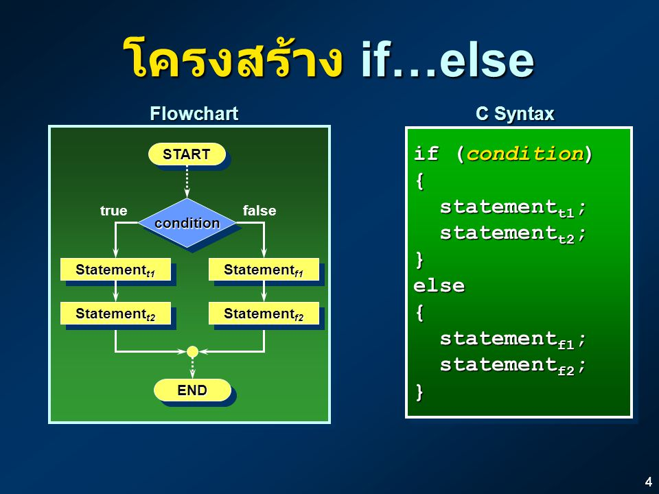โครงสร้าง if…else if (condition) { statementt1; statementt2; } else