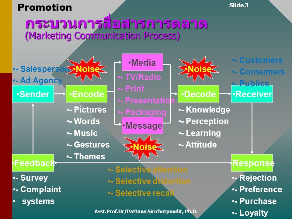 กระบวนการสื่อสารการตลาด (Marketing Communication Process)