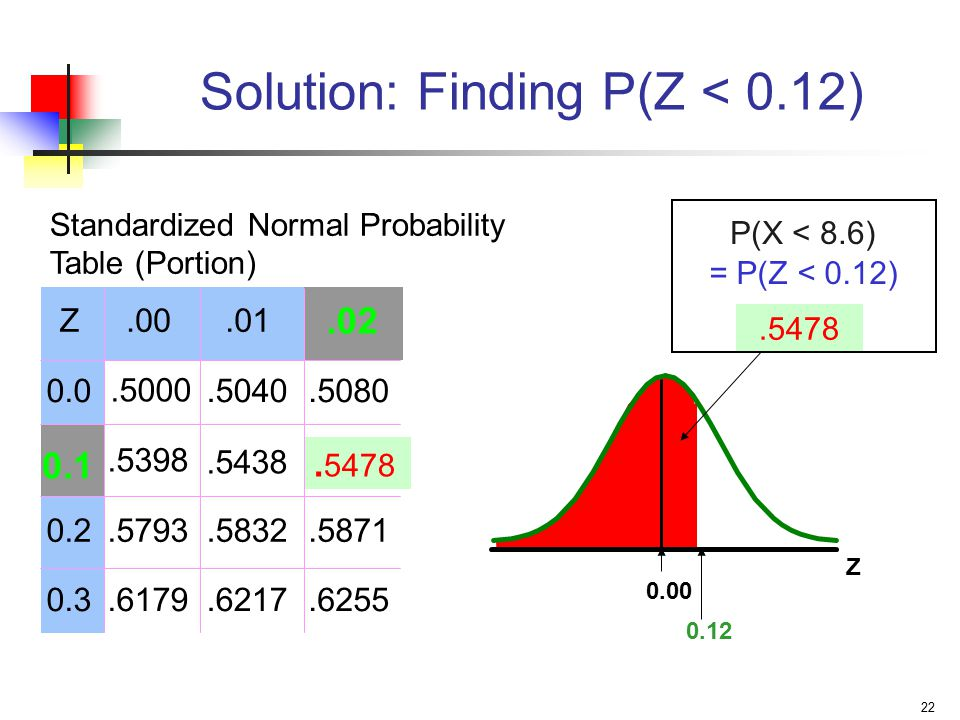 Solution: Finding P(Z < 0.12)