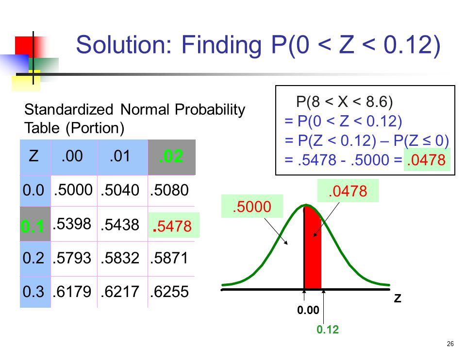 Solution: Finding P(0 < Z < 0.12)