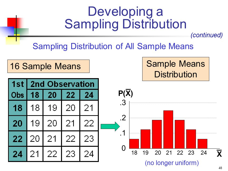 Sampling Distribution of All Sample Means