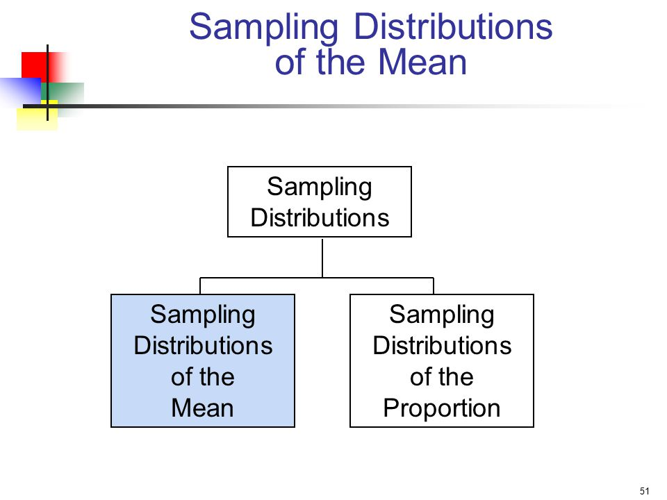 Sampling Distributions of the Mean