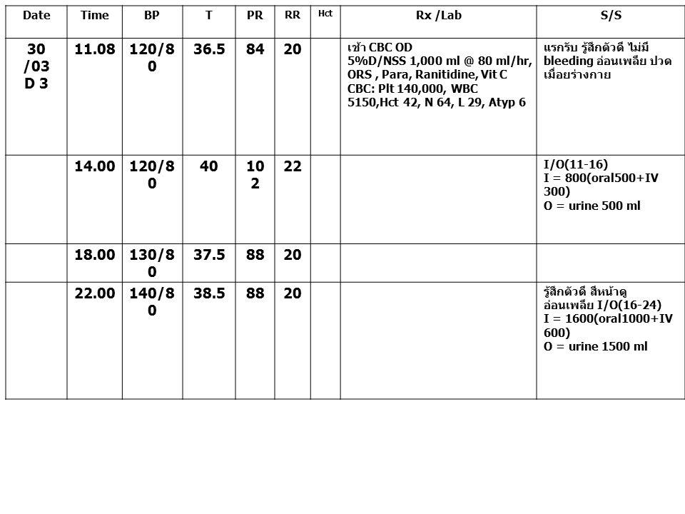 Date Time. BP. T. PR. RR. Hct. Rx /Lab. S/S. 30 /03. D 3. 11.08. 120/80. 36.5. 84. 20.